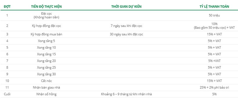 Phương thức thanh toán dự án căn hộ chung cư Eco Green Sài Gòn Quận 7 Đường Nguyễn Văn Linh chủ đầu tư Xuân Mai