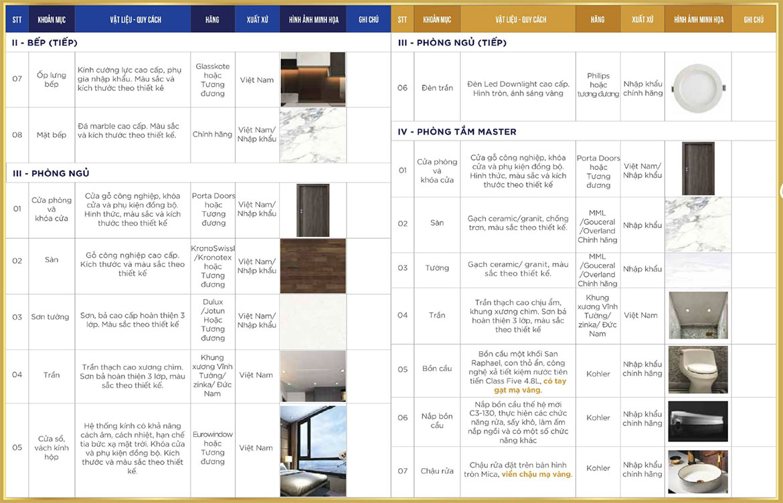 Danh mục nội thất bàn giao dự án căn hộ chung cư Sunshine City Sài Gòn Quận 7 Đường Phú Thuận chủ đầu tư Sunshine Group