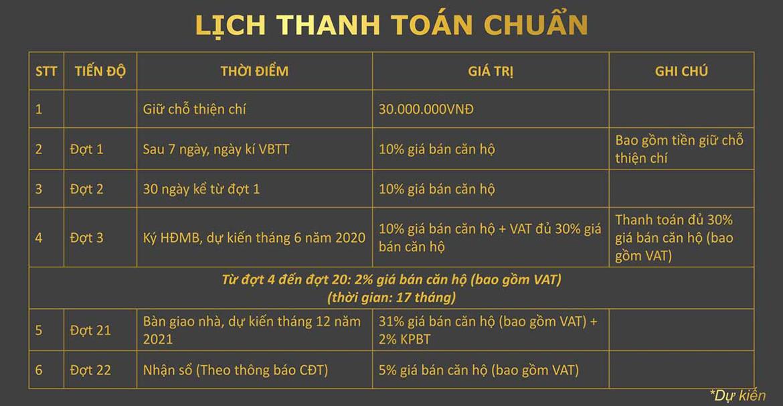 Phương thức thanh toán dự án căn hộ chung cư La Partenza Nhà Bè Đường Lê Văn Lương chủ đầu tư Khải Minh Land
