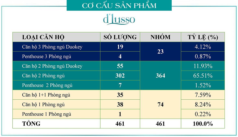Thiết kế dự án căn hộ chung cư D'lusso Quận 2 Đường Nguyễn Thị Định