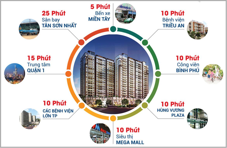 Vị trí địa chỉ dự án căn hộ chung cư High Intela đường Võ Văn Kiệt Quận 8