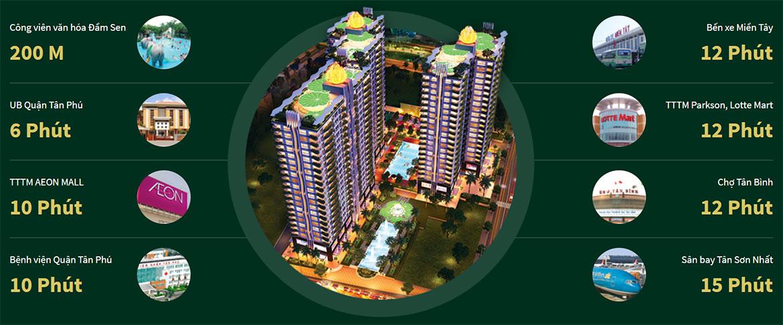 Liên kết vùng xung quanh dự án căn hộ chung cư Diamond Lotus Lake View Quận Tân Phú Đường Lũy Bán Bích