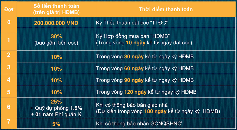 Phương thức thanh toán dự án nhà phố biệt thự Verosa Park Khang Điền Quận 9