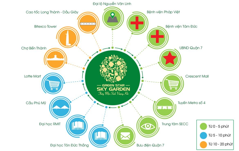 Vị trí địa chỉ dự án căn hộ chung cư Green Star Sky Garden đường Nguyễn Lương Bằng Quận 7
