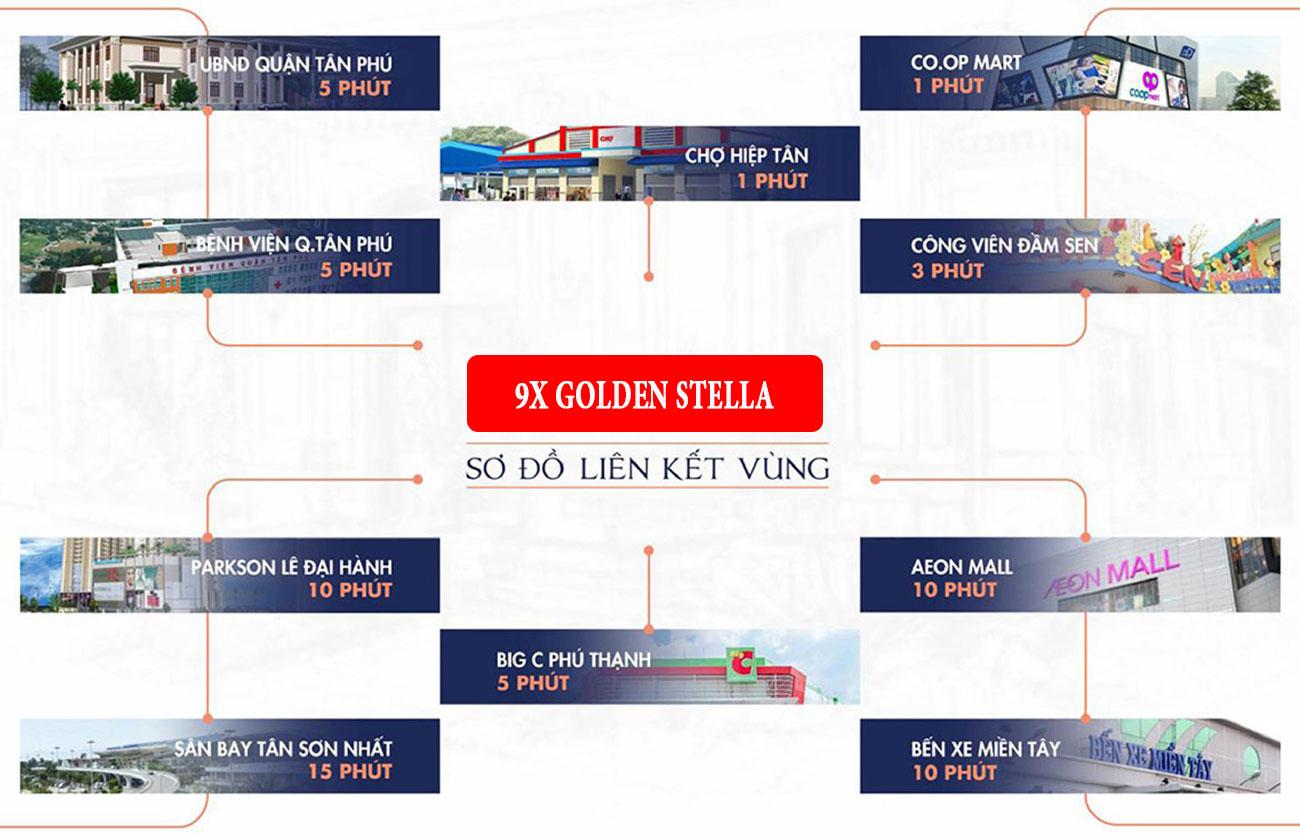 Vị trí địa chỉ dự án căn hộ chung cư 9X Golden Stella Bình Tân đường Lê Văn Quới