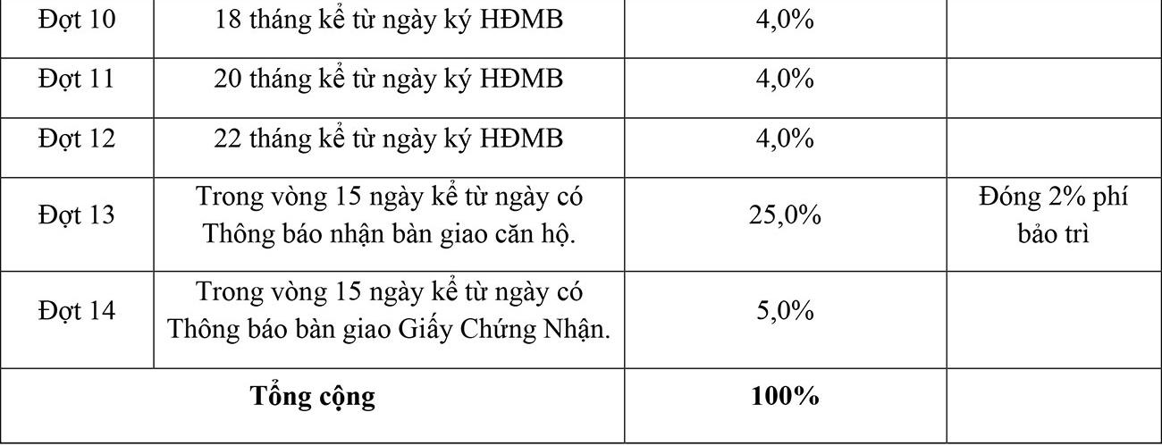 Phương thức thanh toán dự án căn hộ chung cư LDG Sky Bình Dương chủ đầu tư LDG Group